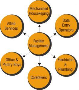 Facility_management